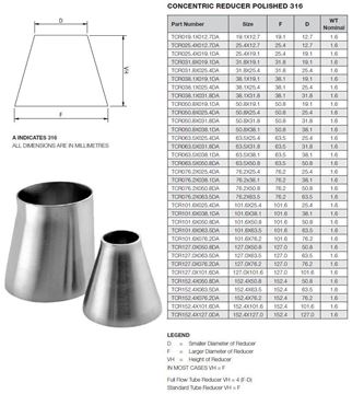 Picture of 50.8 X 12.7 OD X 1.6WT CONCENTRIC REDUCER 316
